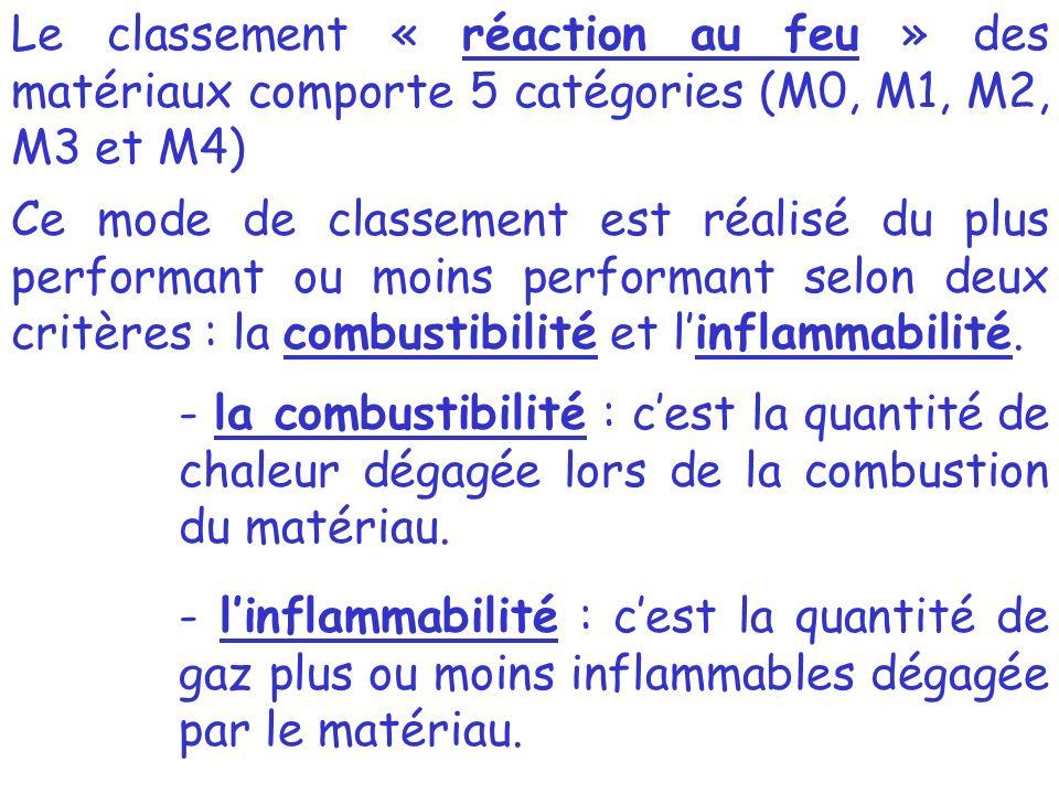 Le classement « réaction au feu » des matériaux comporte 5 catégories (M0, M1, M2, M3 et M4)