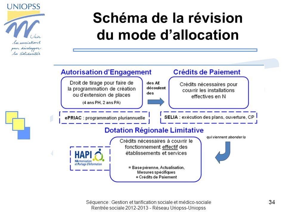 Schéma de la révision du mode d'allocation