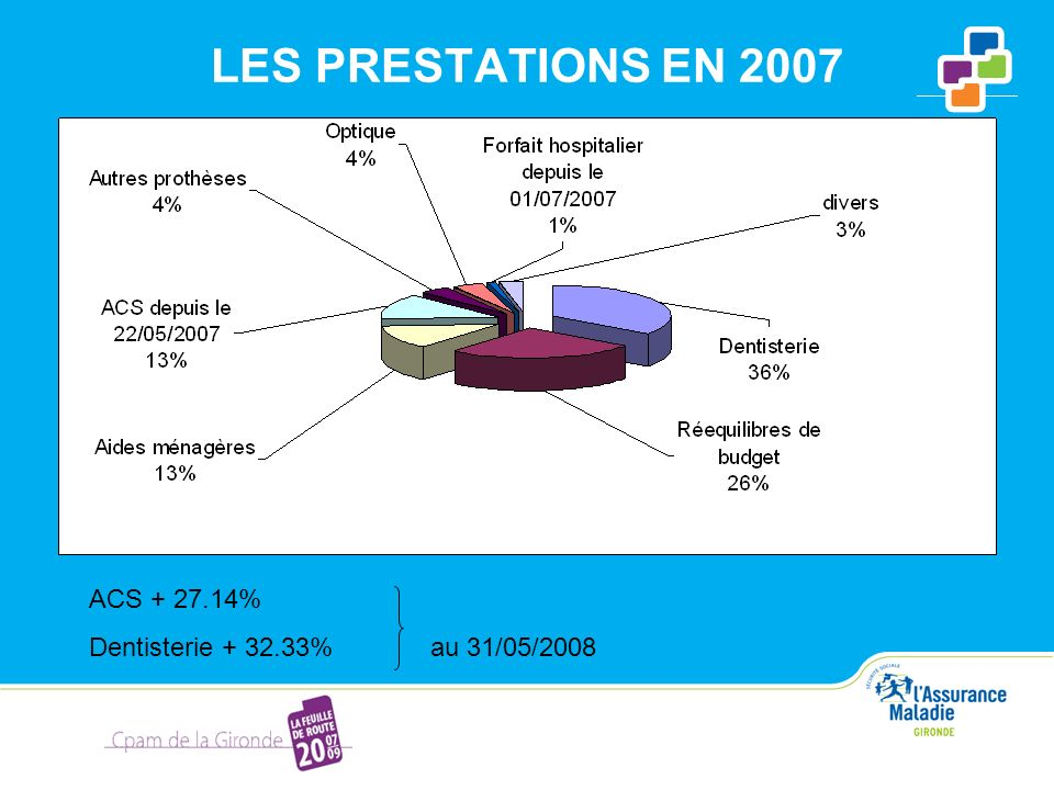 LES PRESTATIONS EN 2007 ACS + 27.14%