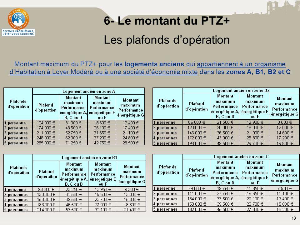 6- Le montant du PTZ+ Les plafonds d'opération