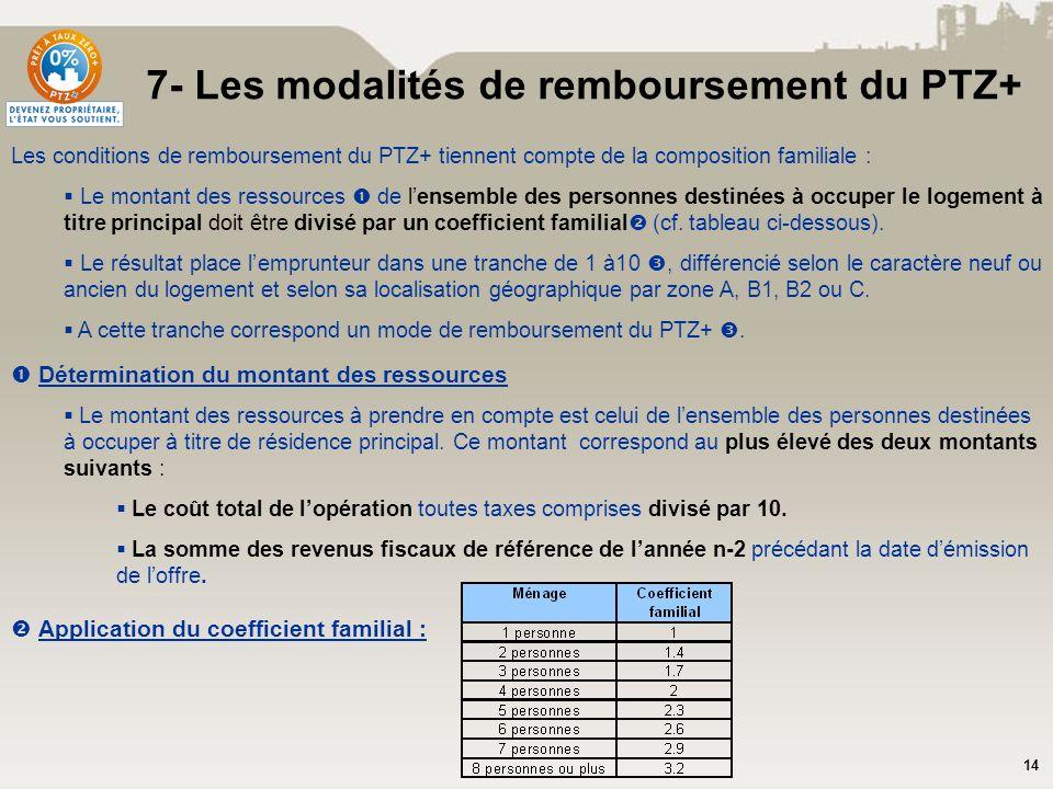 7- Les modalités de remboursement du PTZ+