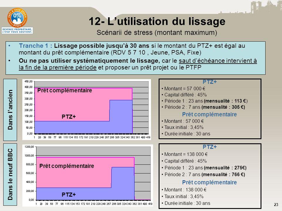 12- L'utilisation du lissage Scénarii de stress (montant maximum)