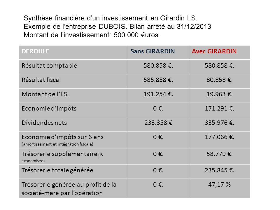 Synthèse financière d'un investissement en Girardin I.S.