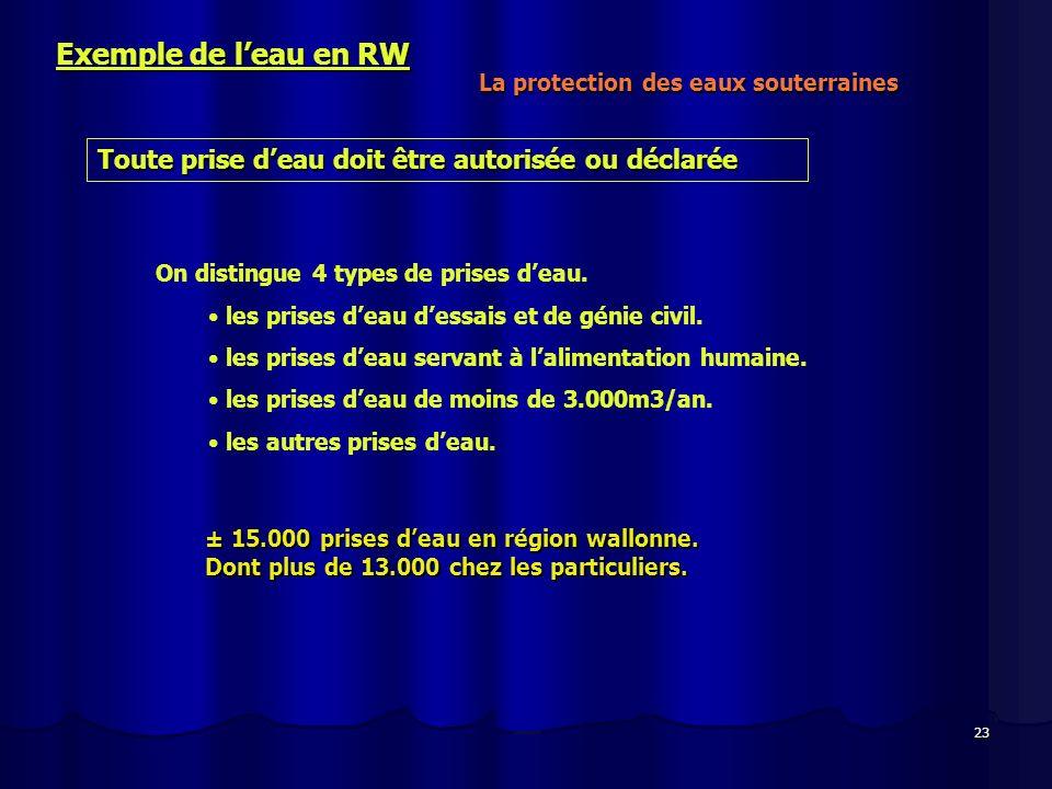 Exemple de l'eau en RW La protection des eaux souterraines. Toute prise d'eau doit être autorisée ou déclarée.