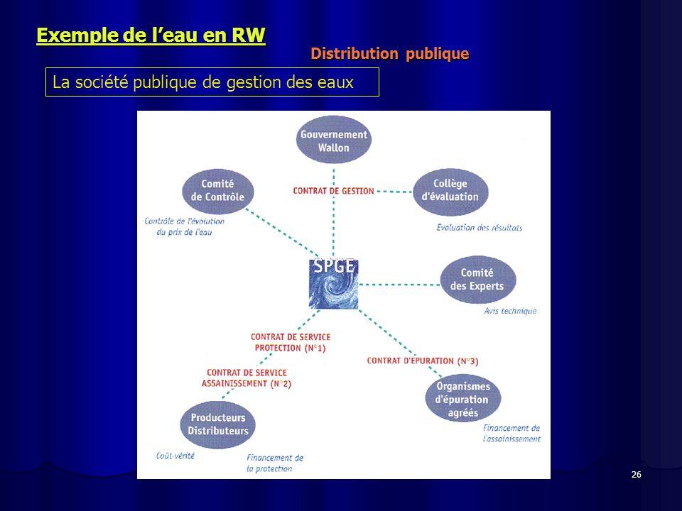 Exemple de l'eau en RW La société publique de gestion des eaux