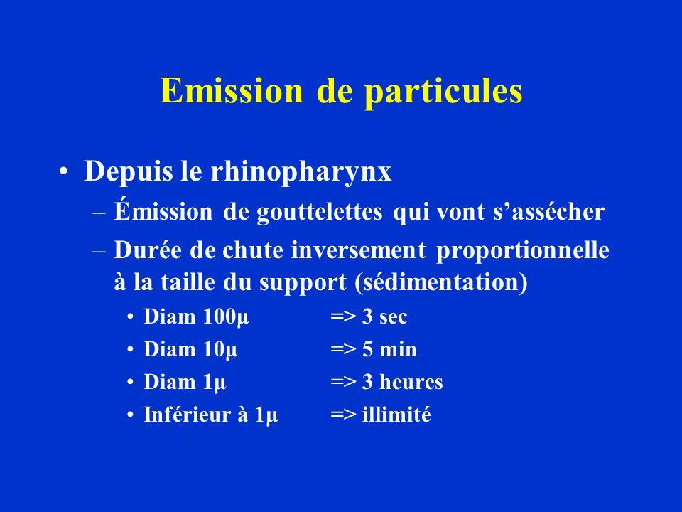 Emission de particules