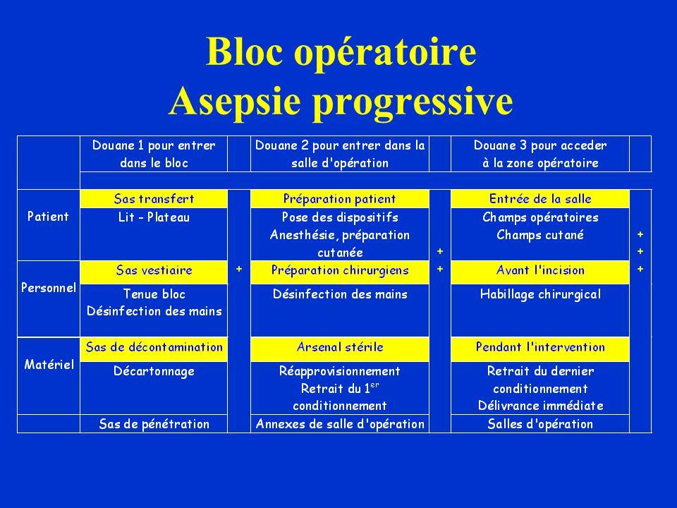 Bloc opératoire Asepsie progressive