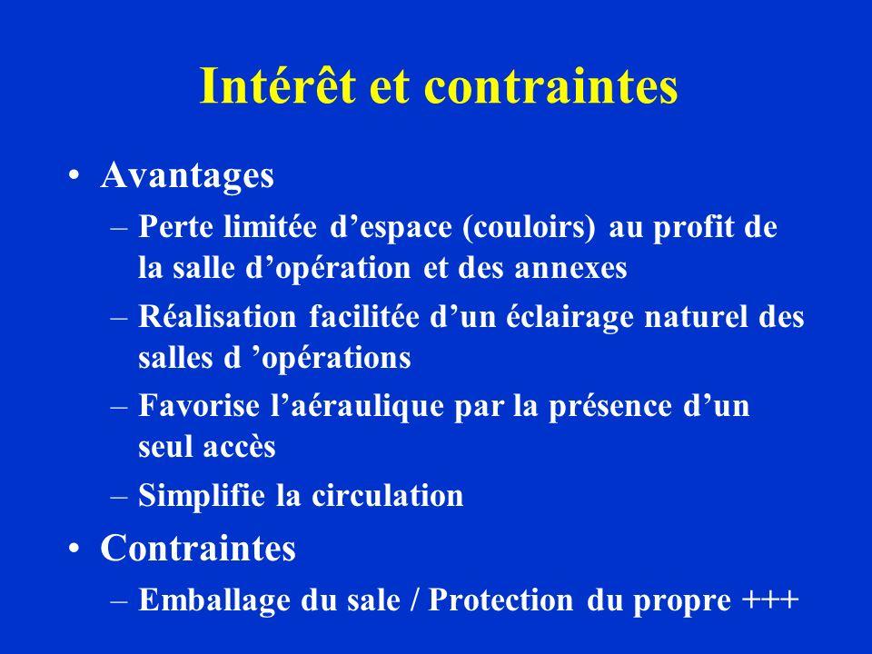 Intérêt et contraintes