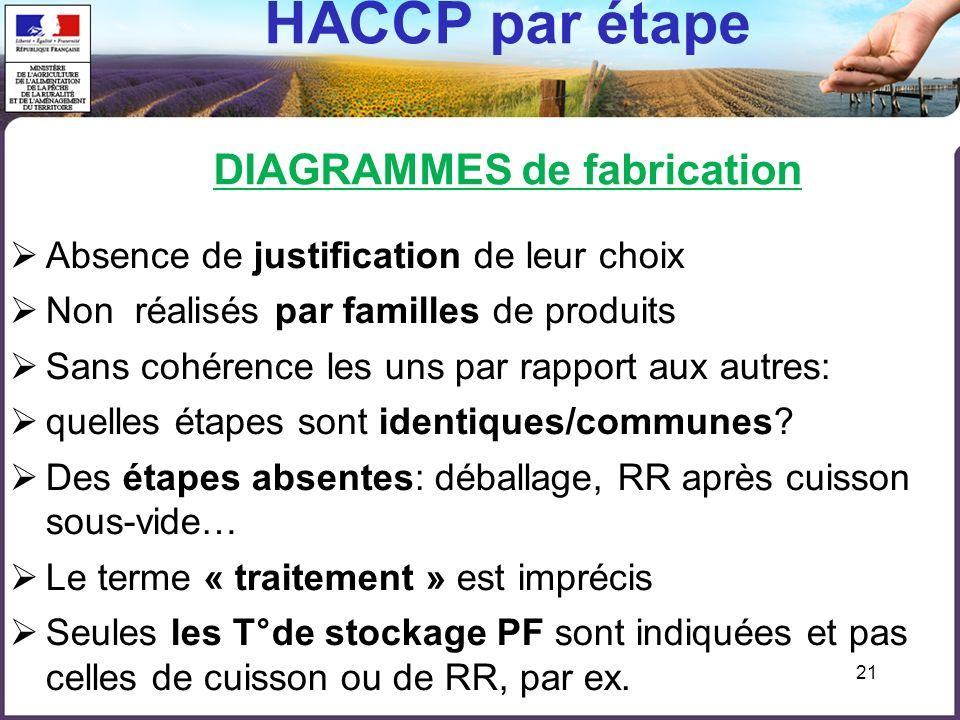 HACCP par étape DIAGRAMMES de fabrication