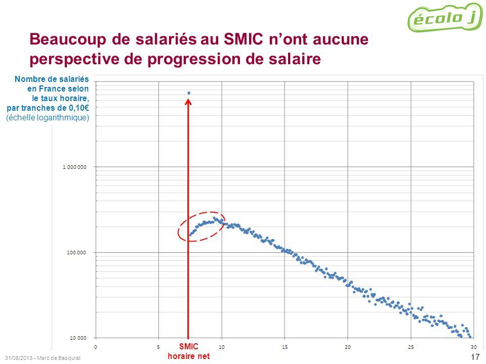 Beaucoup de salariés au SMIC n'ont aucune perspective de progression de salaire