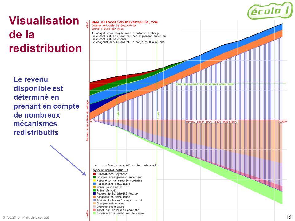 Visualisation de la redistribution