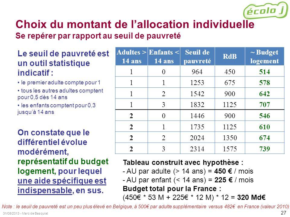 Choix du montant de l'allocation individuelle Se repérer par rapport au seuil de pauvreté