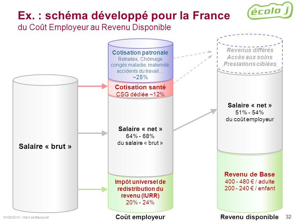 Ex. : schéma développé pour la France du Coût Employeur au Revenu Disponible
