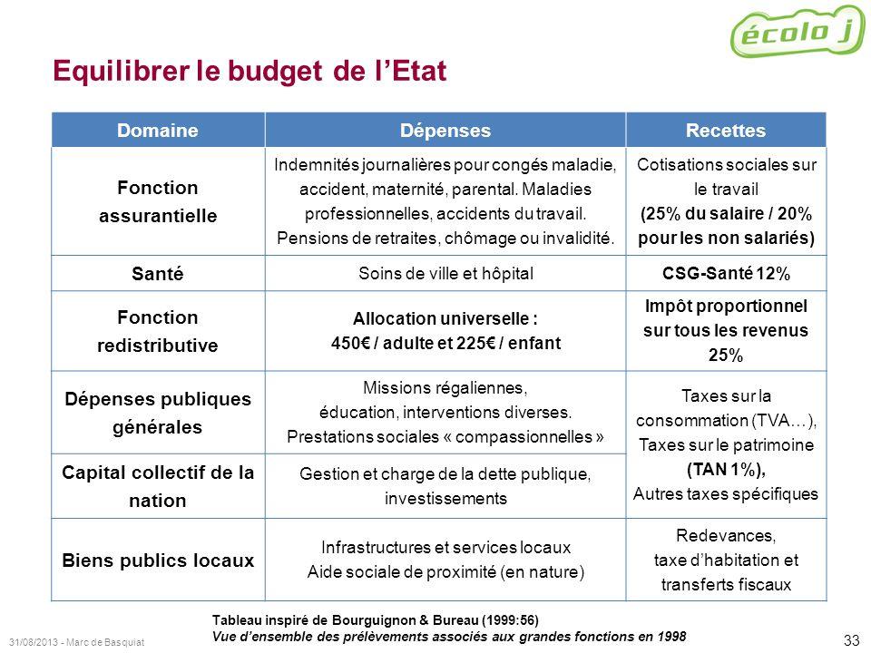 Equilibrer le budget de l'Etat