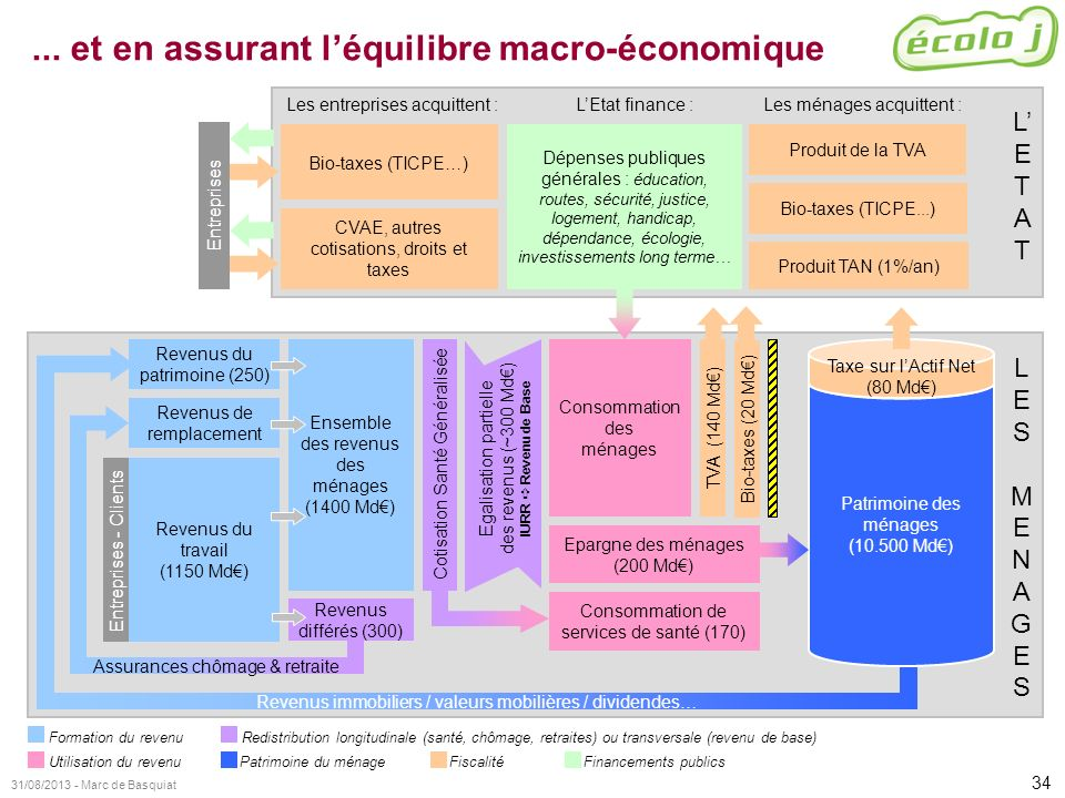 ... et en assurant l'équilibre macro-économique