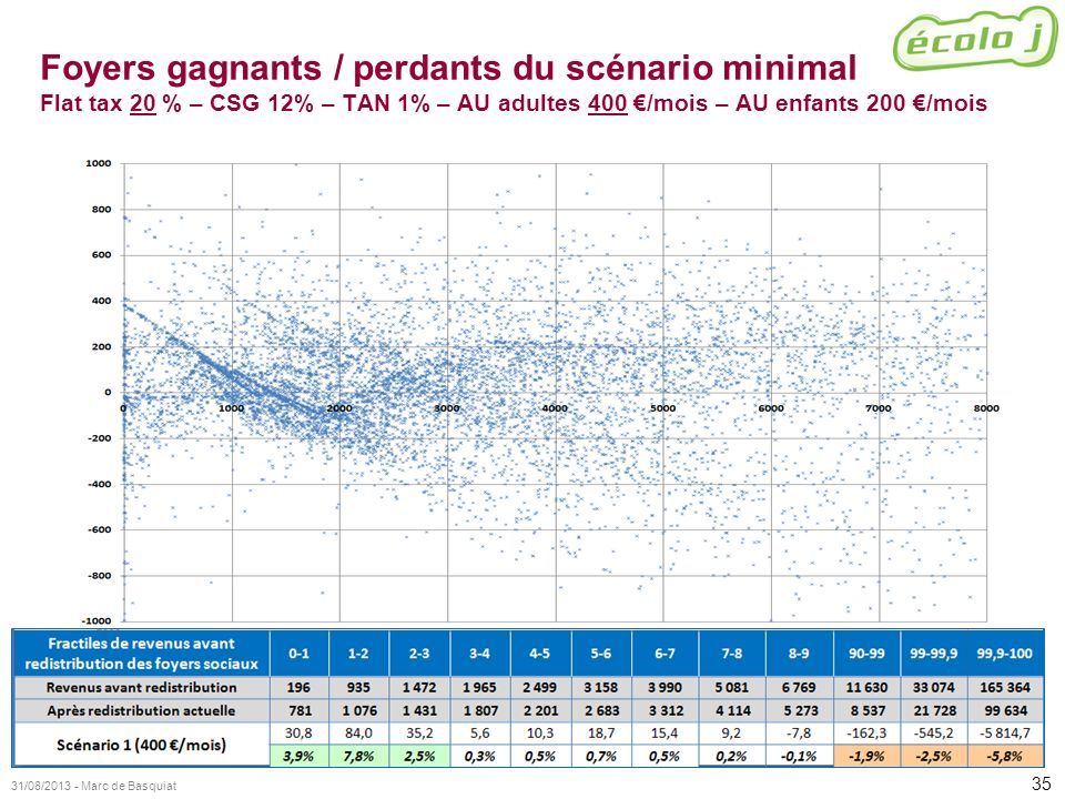 Foyers gagnants / perdants du scénario minimal Flat tax 20 % – CSG 12% – TAN 1% – AU adultes 400 €/mois – AU enfants 200 €/mois