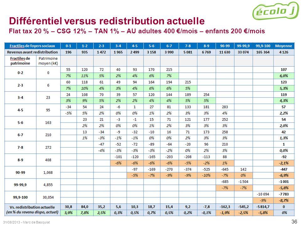 Différentiel versus redistribution actuelle Flat tax 20 % – CSG 12% – TAN 1% – AU adultes 400 €/mois – enfants 200 €/mois