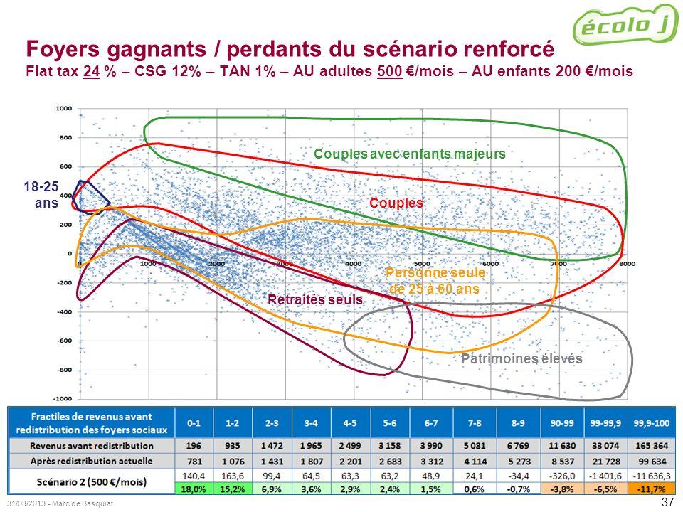 Foyers gagnants / perdants du scénario renforcé Flat tax 24 % – CSG 12% – TAN 1% – AU adultes 500 €/mois – AU enfants 200 €/mois