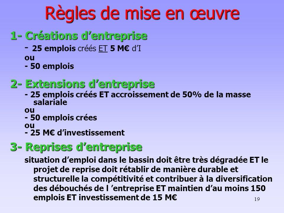 Règles de mise en œuvre 1- Créations d'entreprise
