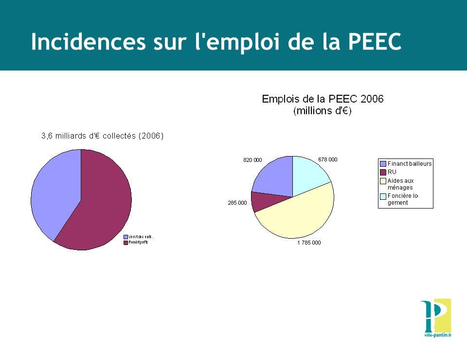 Incidences sur l emploi de la PEEC