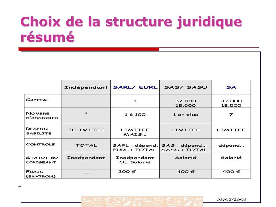 Choix de la structure juridique résumé