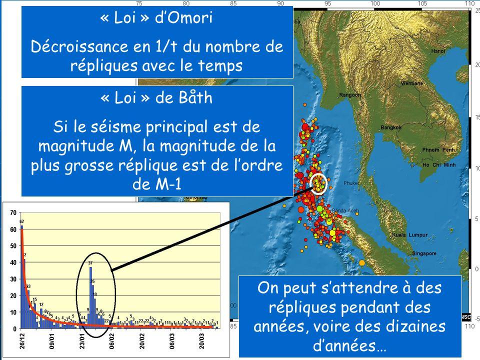 Décroissance en 1/t du nombre de répliques avec le temps