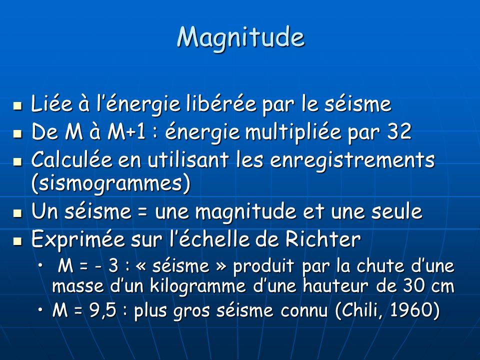 Magnitude Liée à l'énergie libérée par le séisme