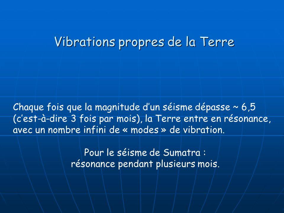 Vibrations propres de la Terre