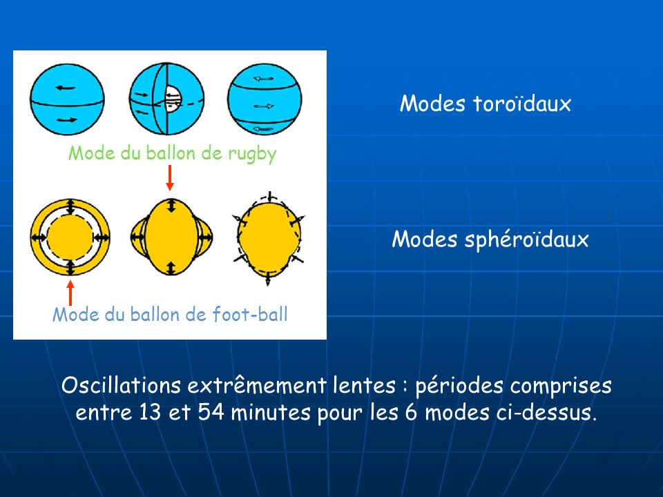 Mode du ballon de foot-ball