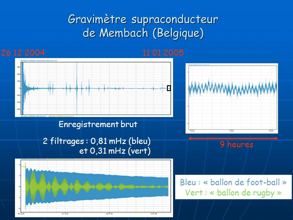 Gravimètre supraconducteur de Membach (Belgique)