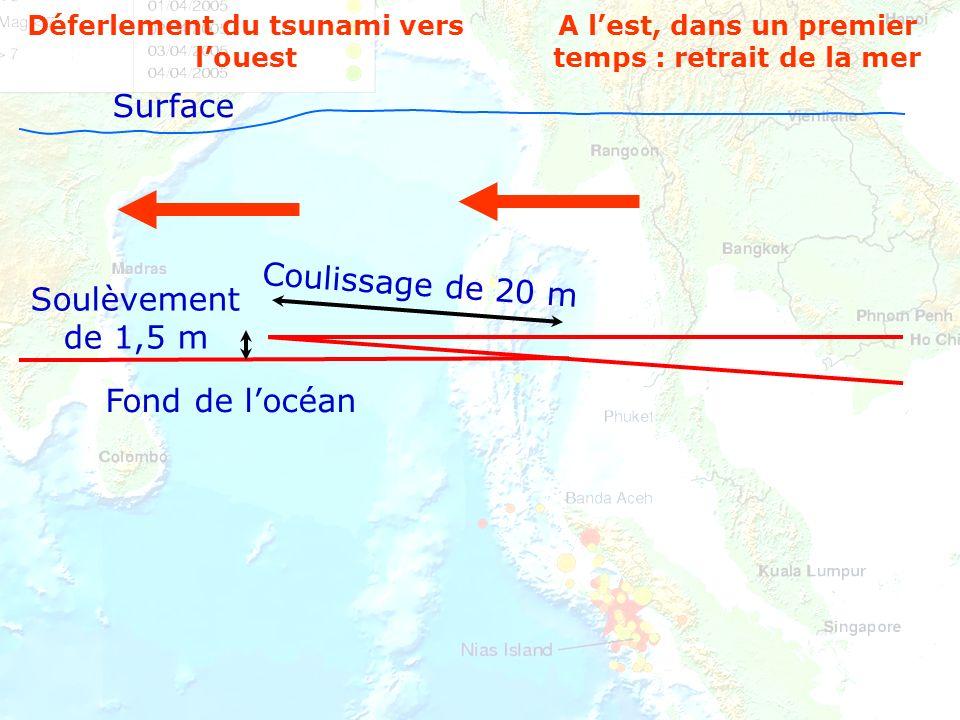 Surface Coulissage de 20 m Soulèvement de 1,5 m Fond de l'océan