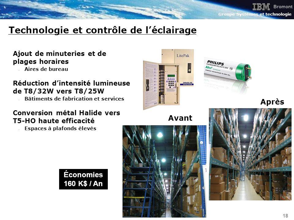 Technologie et contrôle de l'éclairage