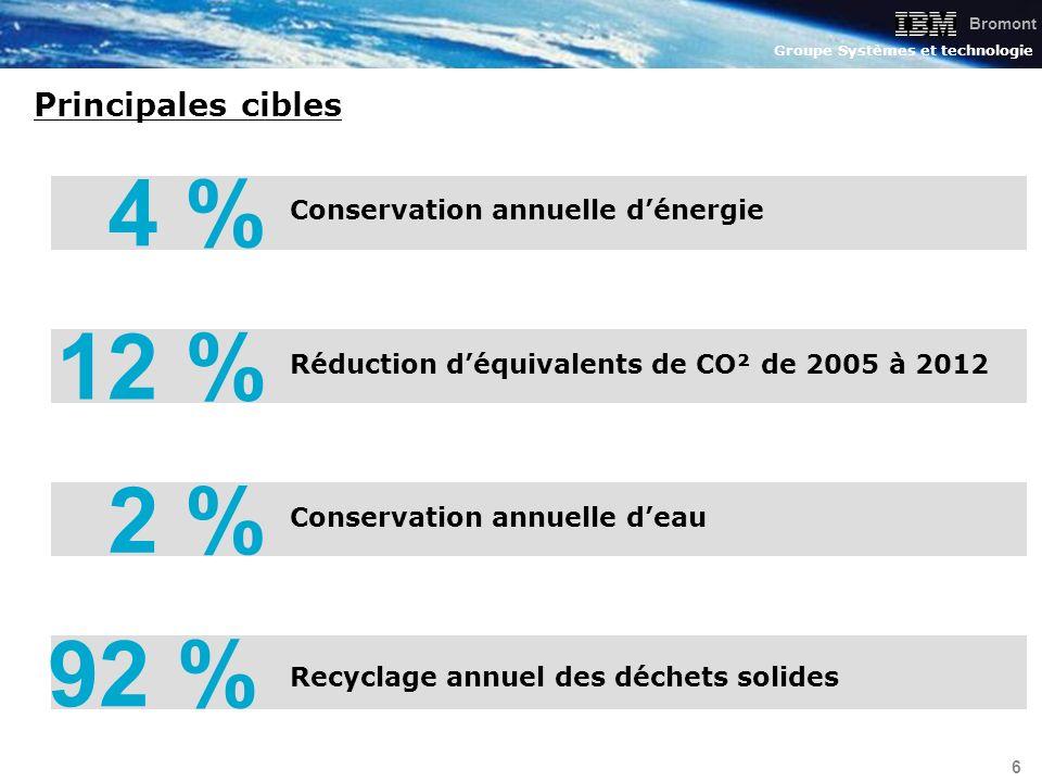 4 % 12 % 2 % 92 % Principales cibles Conservation annuelle d'énergie