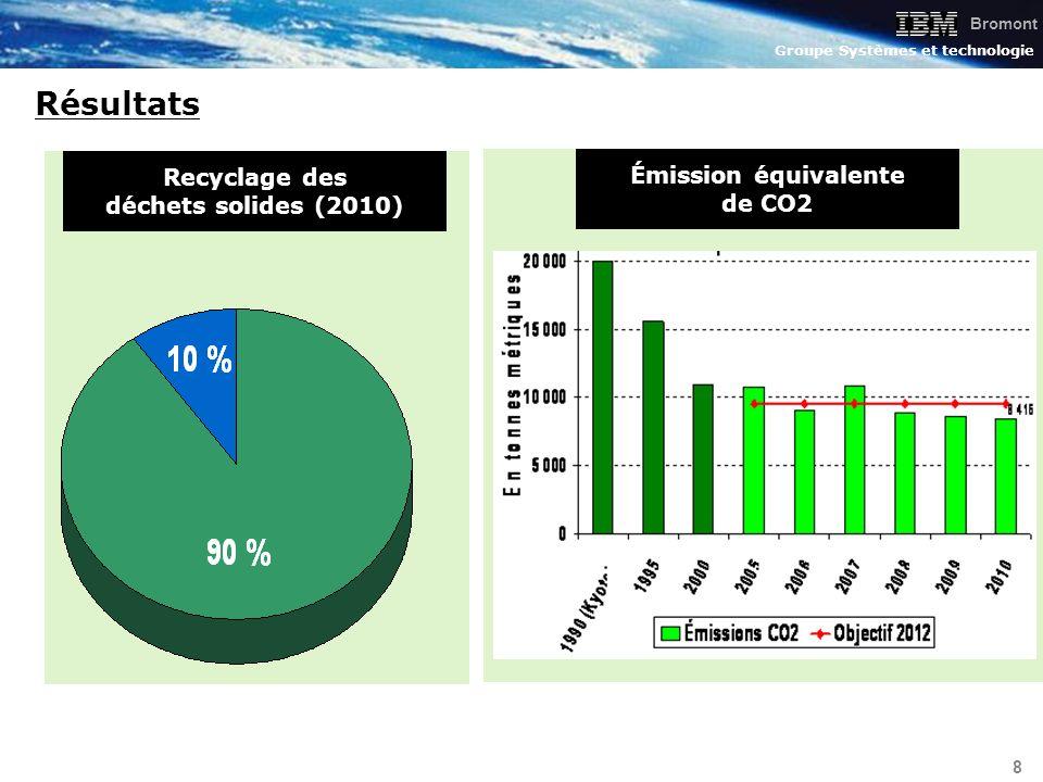 Recyclage des déchets solides (2010) Émission équivalente de CO2