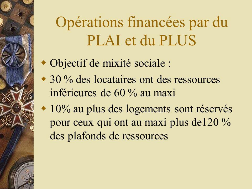 Opérations financées par du PLAI et du PLUS
