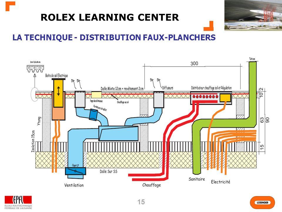 ROLEX LEARNING CENTER LA TECHNIQUE - DISTRIBUTION FAUX-PLANCHERS