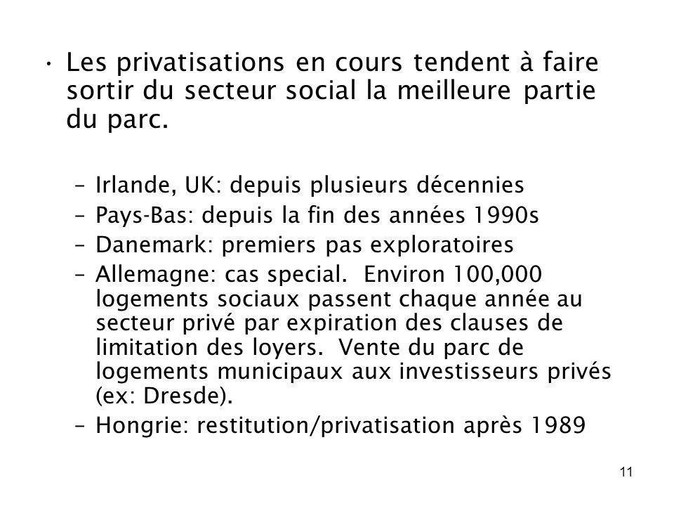 Les privatisations en cours tendent à faire sortir du secteur social la meilleure partie du parc.