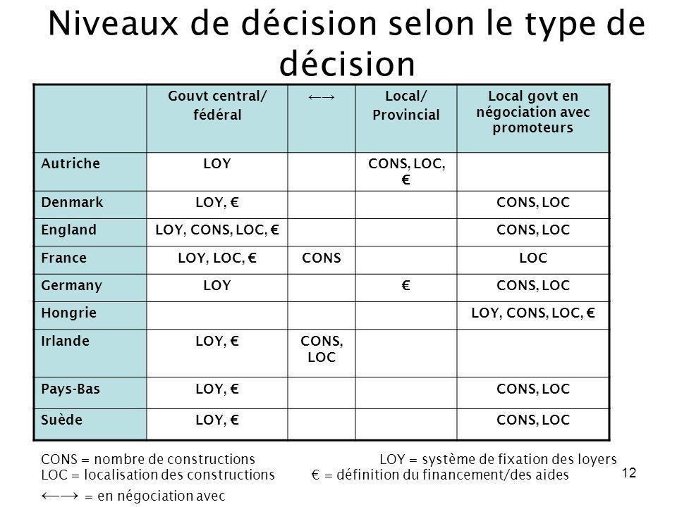 Niveaux de décision selon le type de décision