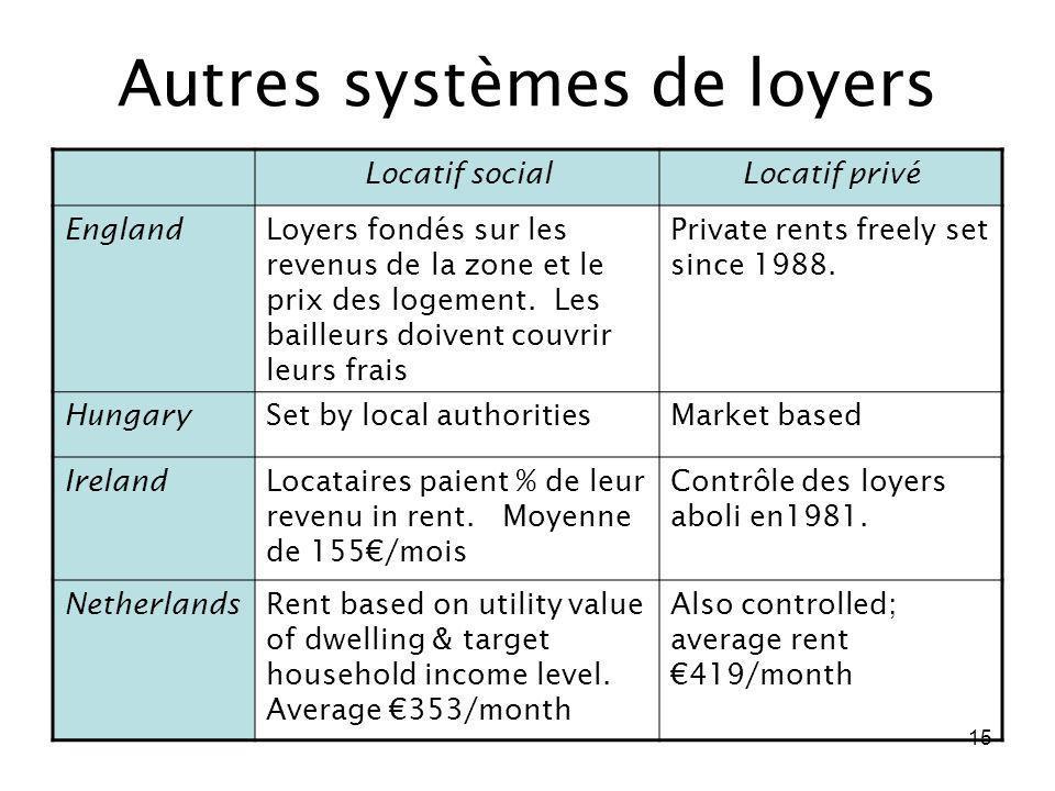 Autres systèmes de loyers