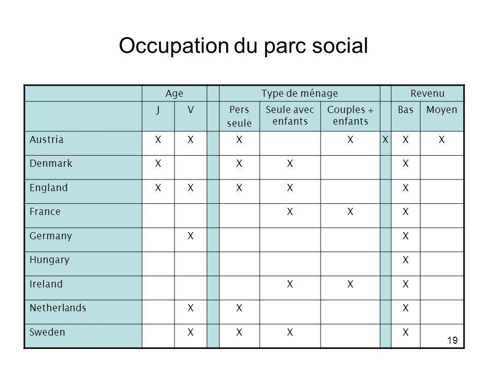 Occupation du parc social