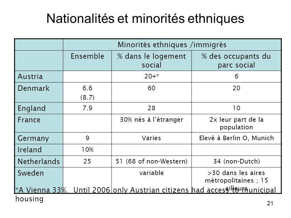Nationalités et minorités ethniques