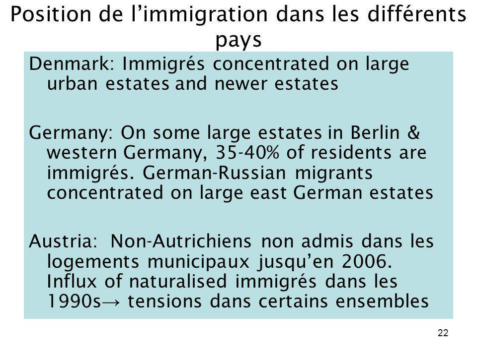 Position de l'immigration dans les différents pays