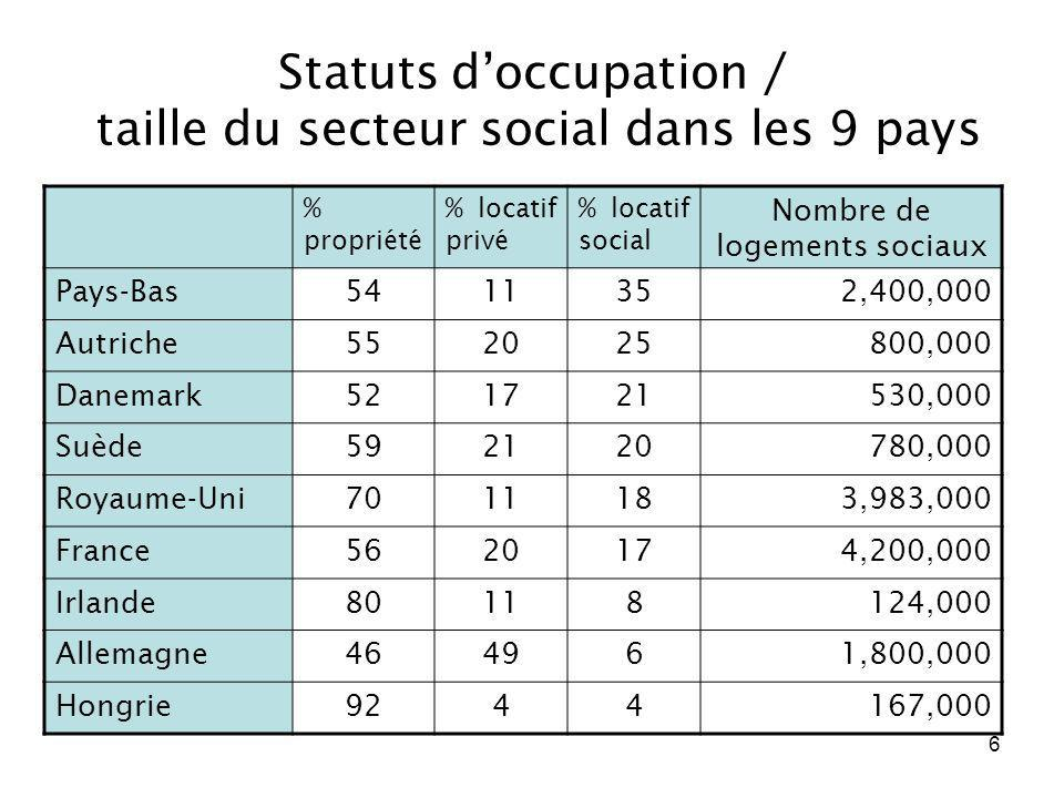 Statuts d'occupation / taille du secteur social dans les 9 pays