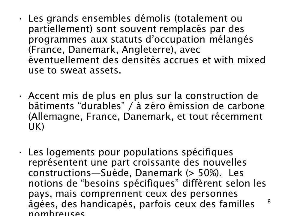 Les grands ensembles démolis (totalement ou partiellement) sont souvent remplacés par des programmes aux statuts d'occupation mélangés (France, Danemark, Angleterre), avec éventuellement des densités accrues et with mixed use to sweat assets.