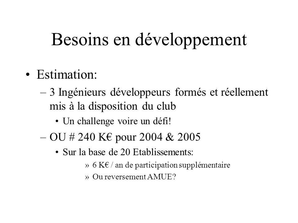 Besoins en développement