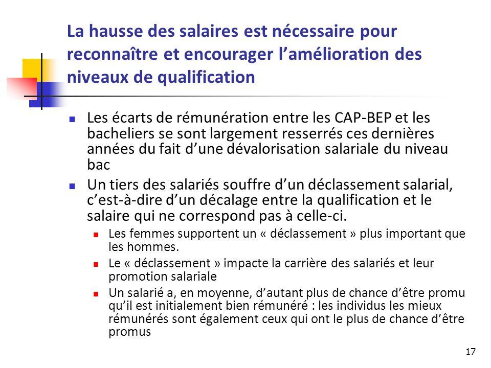 La hausse des salaires est nécessaire pour reconnaître et encourager l'amélioration des niveaux de qualification
