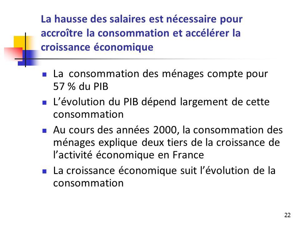 La hausse des salaires est nécessaire pour accroître la consommation et accélérer la croissance économique