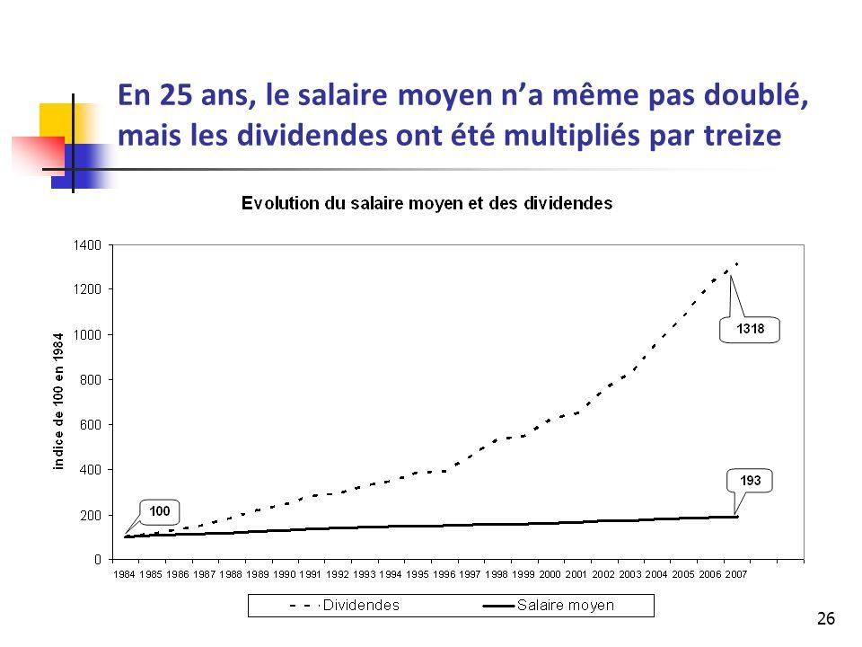 En 25 ans, le salaire moyen n'a même pas doublé, mais les dividendes ont été multipliés par treize