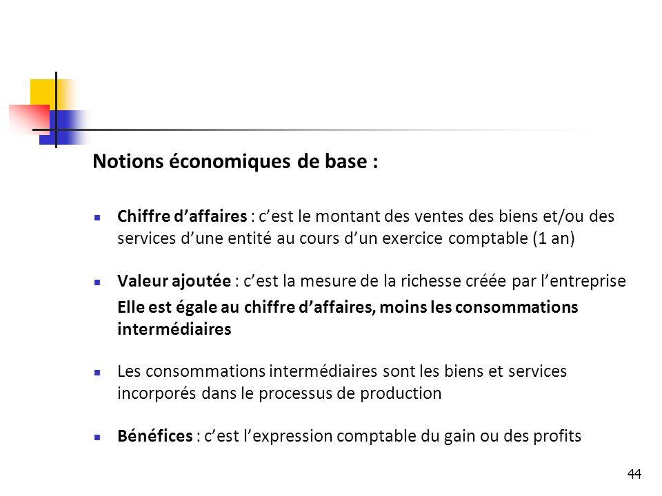 Notions économiques de base :