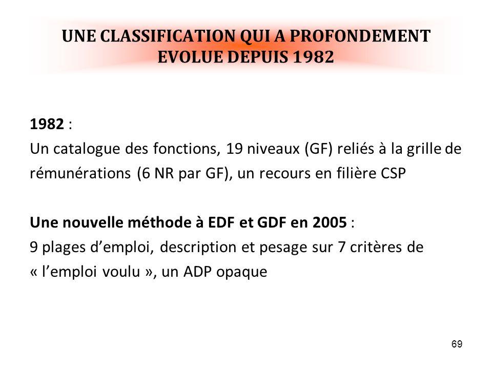 UNE CLASSIFICATION QUI A PROFONDEMENT EVOLUE DEPUIS 1982
